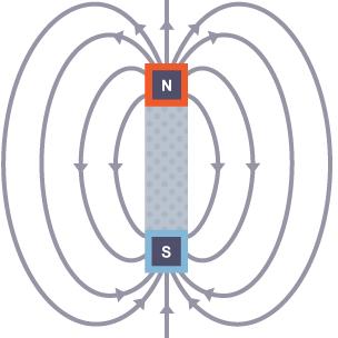 Liniile de câmp magnetic